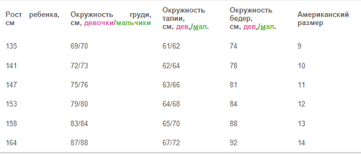 Таблица №1.3 размеры детской одежды США на русский (дети до 14-ти лет)