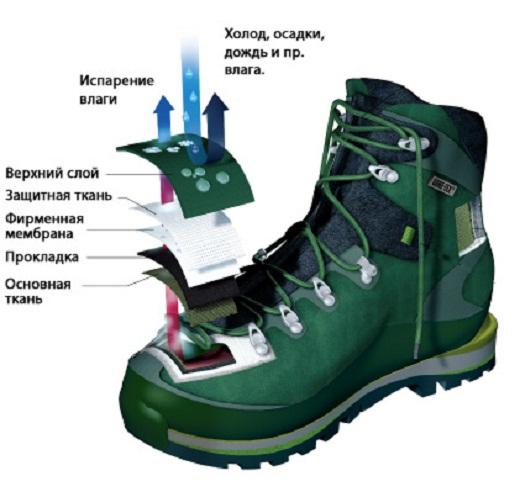 На рисунке представлен принцип действия мембранной обуви
