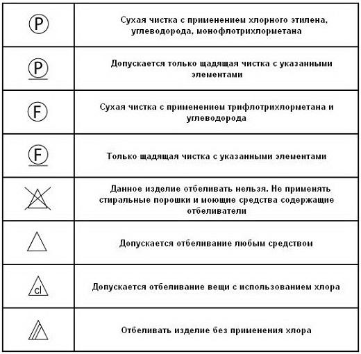 В представленной таблице приведены знаки отбеливания и химчистки с расшифровкой
