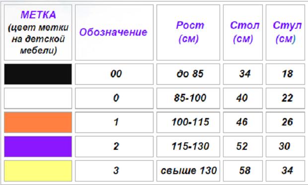 Маркировка мебели в ДОУ производится в соответствии с данной таблицей