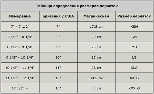 На рисунке приведена таблица размеров мужских и женских перчаток