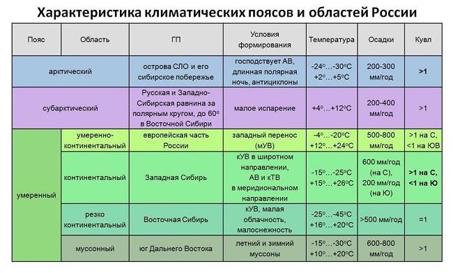 Названия климатических поясов и областей россии