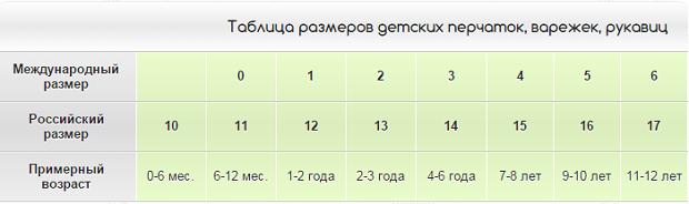 Размер перчаток для детей по возрасту в таблице