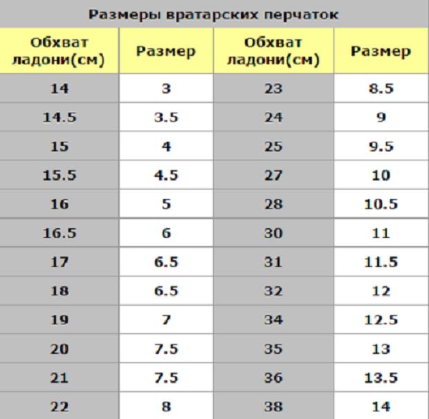 На фото представлена таблица размеров вратарских перчаток
